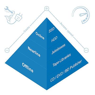 Storage pyramid - Online- / Nearline- / Offline-Storage
