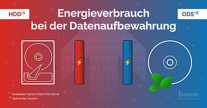 Energieverbrauch bei der Datenaufbewahrung