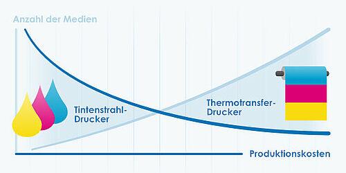 Preisverhältnis zwischen Tinte- und Thermotransferdruck