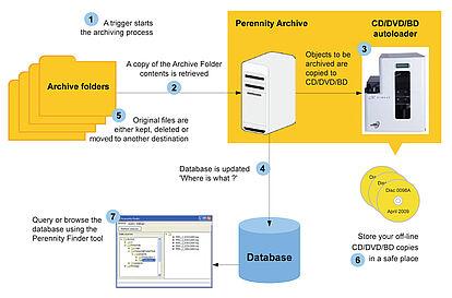 Offline-Archivierung schafft Platz für neue Daten