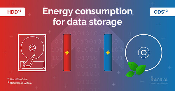 Energy consumption for data storage