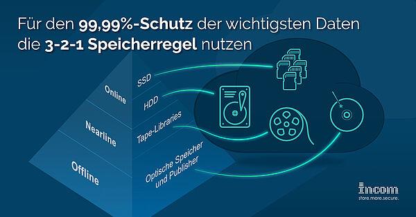 Für den 99,99%-Schutz der wichtigsten Daten die 3-2-1 Speicherregel nutzen