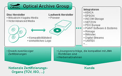 Optical Archiving Group - OPARG