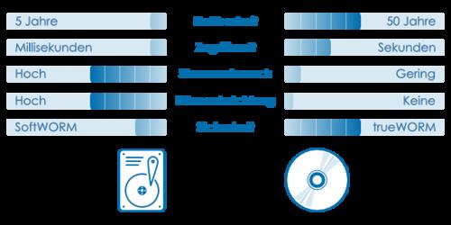 Archivsysteme im Vergleich