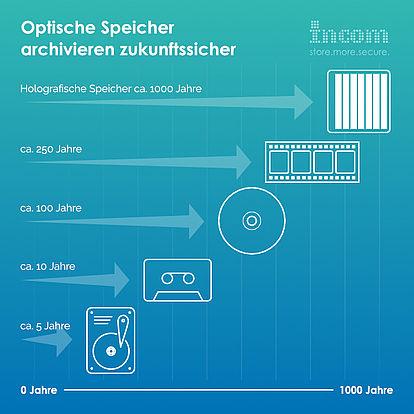 Optische Speicher archivieren zukunftssicher