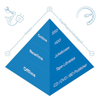Storage Pyramide - Online- / Nearline- / Offline-Storage