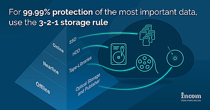 For 99.99% protection of the most important data, use the 3-2-1 storage rule