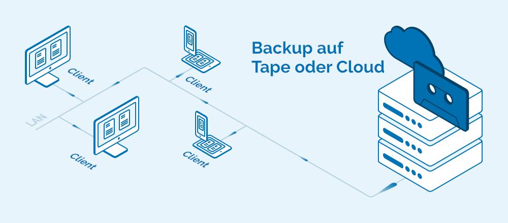 Backup auf Tape oder Cloud