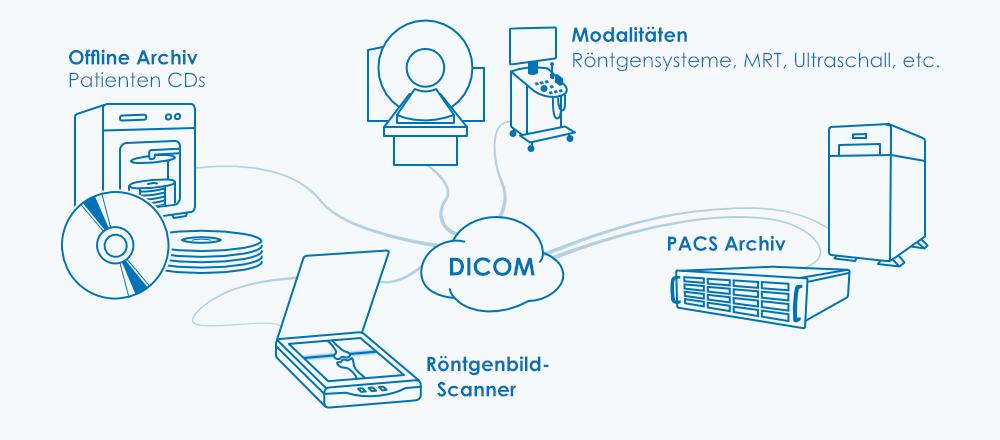 Elektronische Patientendaten erfassen und gesetzeskonform archivieren