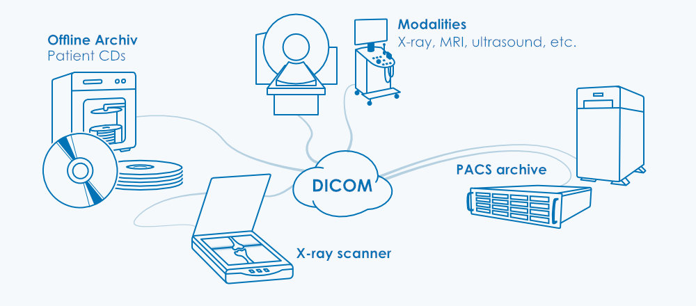 Record electronic patient data and archive it in accordance with the law