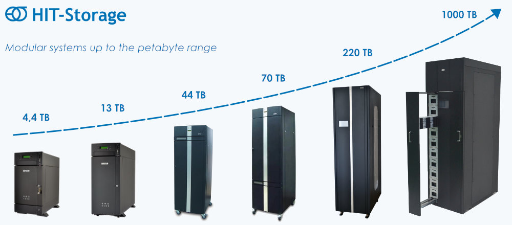 HIT Storage Libraries - Modular systems up to the petabyte range