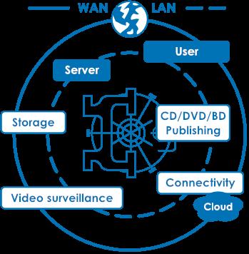 Storage Network