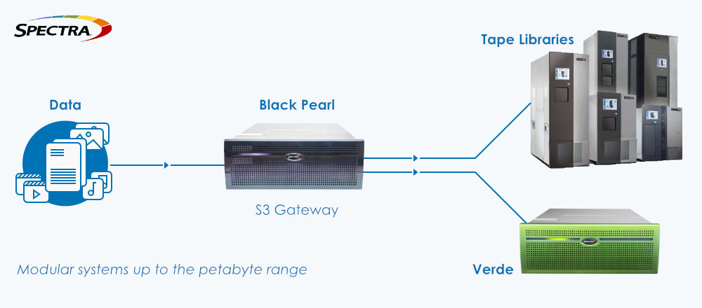 Spectra Logic - Modular systems up to the petabyte range