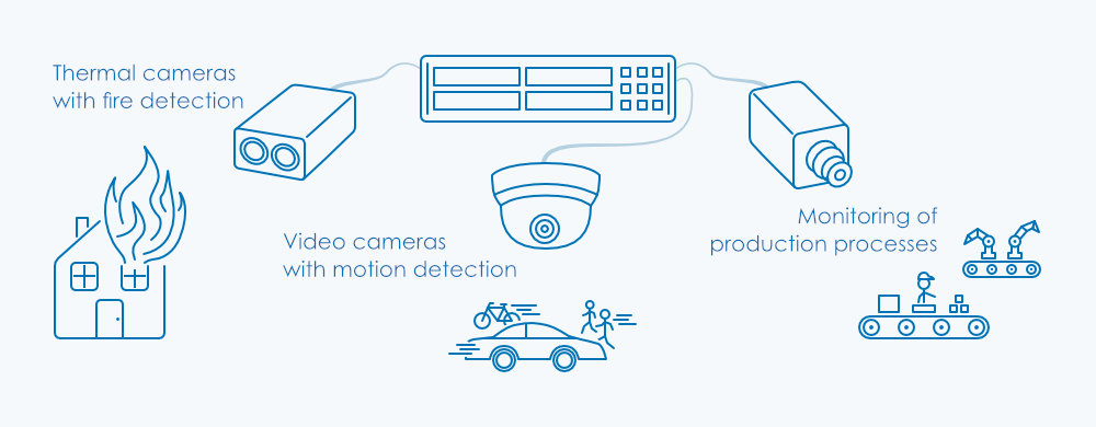 Video surveillance with thermal cameras, motion detection and production processes