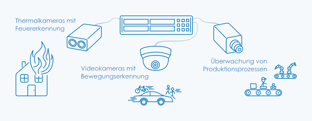 Videoüberwachung mit Thermalkameras, Bewegungserkennung und bei Produktionsprozessen
