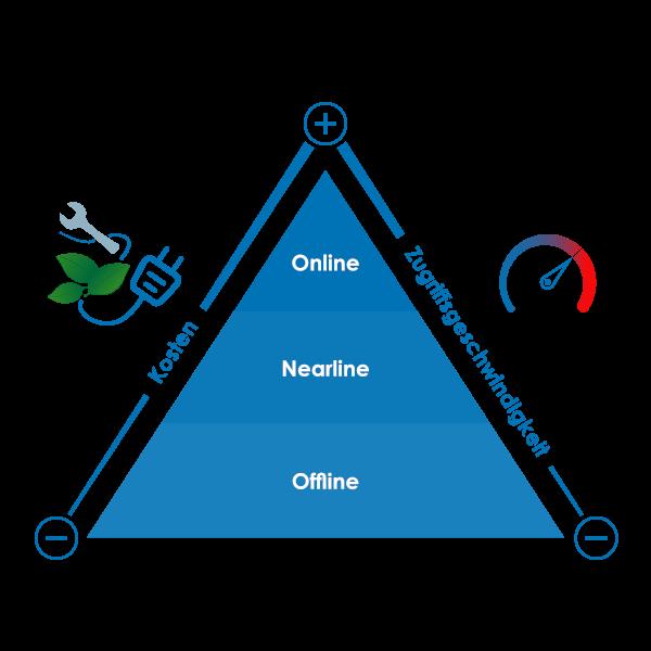 Online, Nearline, Offline Kosten und Zugriffsgeschwindigkeit